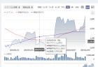 バイオ3発表でカプコン株価大幅上昇